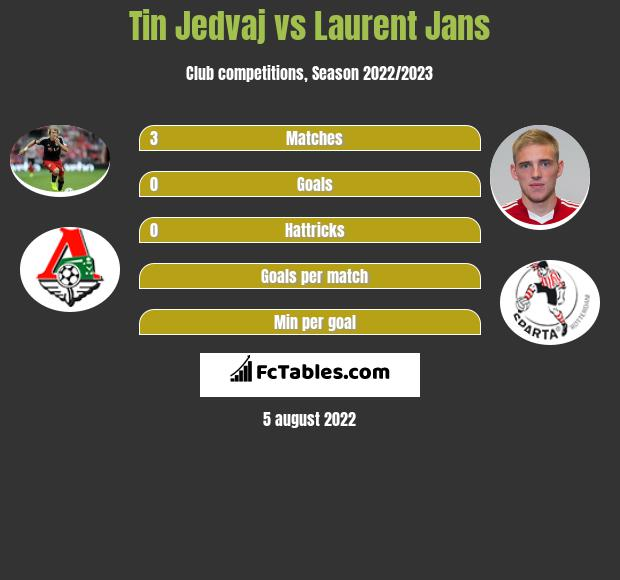 Tin Jedvaj vs Laurent Jans infographic
