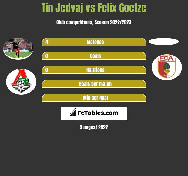 Tin Jedvaj infographic statistics for Augsburg