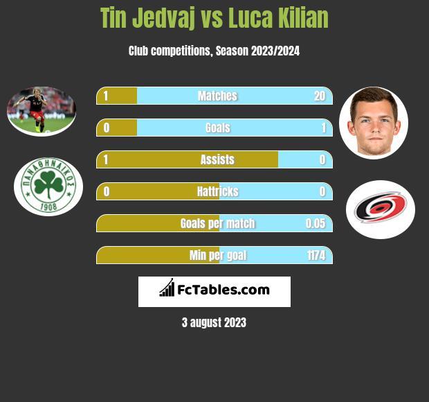 Tin Jedvaj vs Luca Kilian infographic