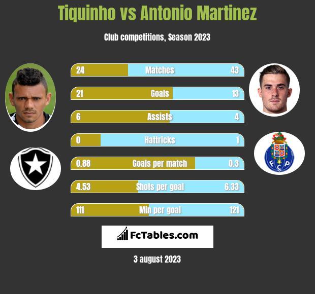 Tiquinho vs Antonio Martinez infographic