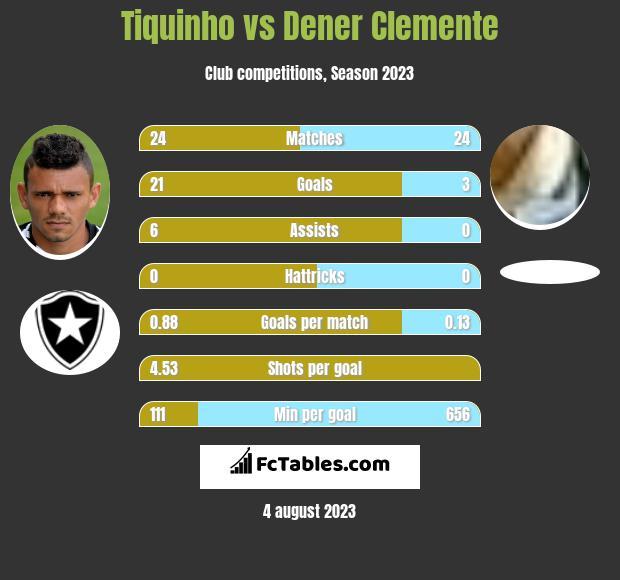 Tiquinho vs Dener Clemente h2h player stats