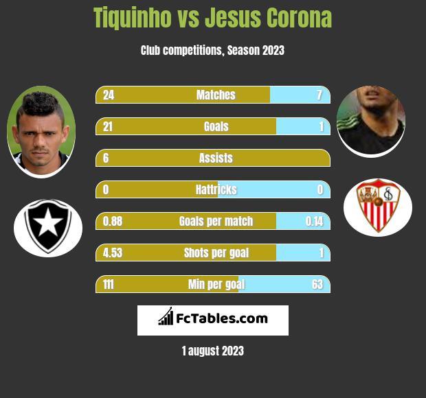 Tiquinho vs Jesus Corona infographic