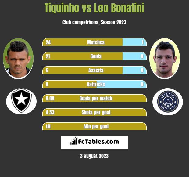 Tiquinho vs Leo Bonatini h2h player stats