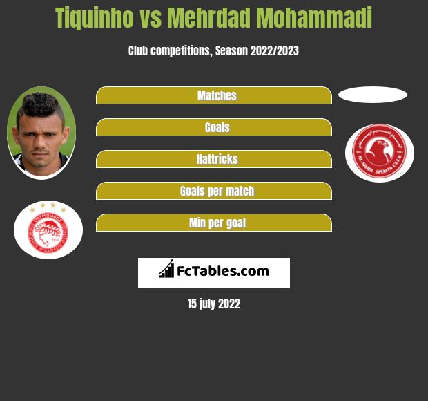 Tiquinho vs Mehrdad Mohammadi h2h player stats
