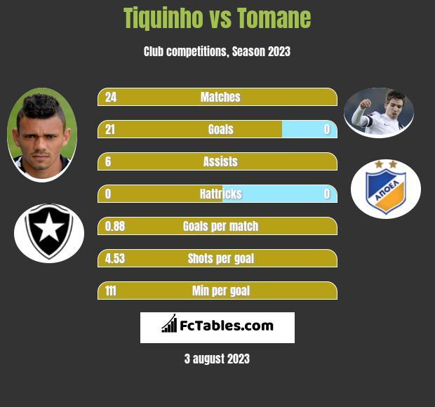 Tiquinho vs Tomane infographic