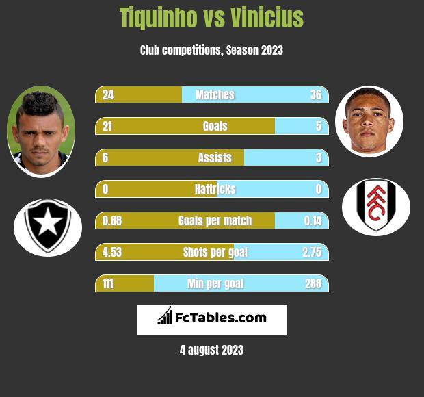 Tiquinho vs Vinicius infographic