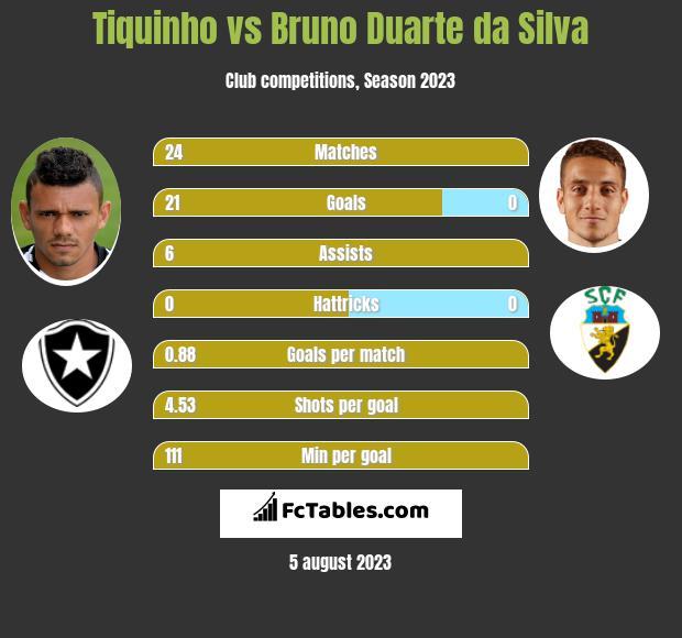 Tiquinho vs Bruno Duarte da Silva h2h player stats