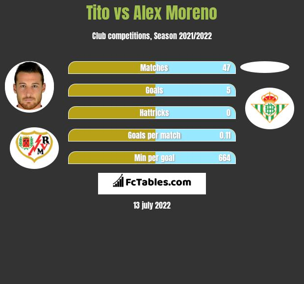 Tito vs Alex Moreno infographic