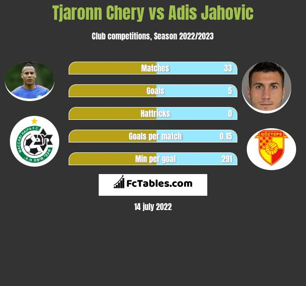 Tjaronn Chery vs Adis Jahovic h2h player stats