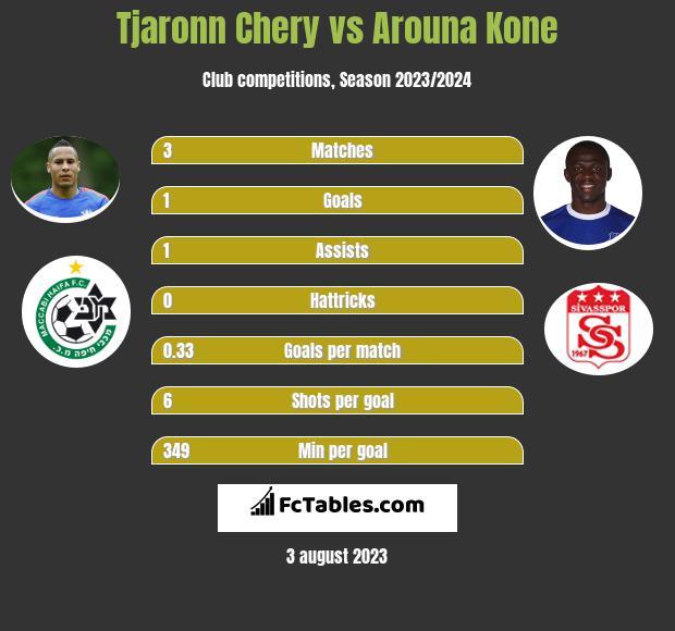 Tjaronn Chery vs Arouna Kone h2h player stats