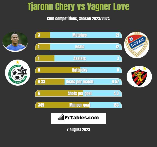 Tjaronn Chery vs Vagner Love infographic