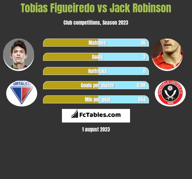 Tobias Figueiredo vs Jack Robinson infographic