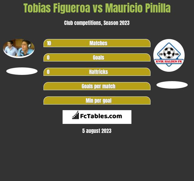 Tobias Figueroa vs Mauricio Pinilla h2h player stats
