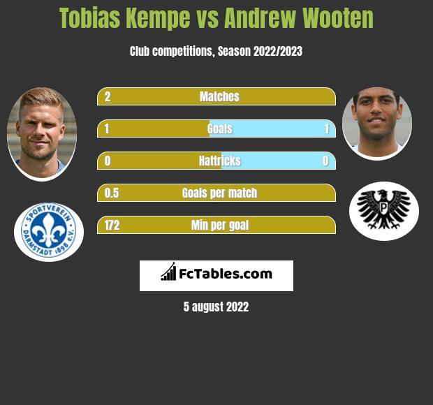 Tobias Kempe vs Andrew Wooten h2h player stats