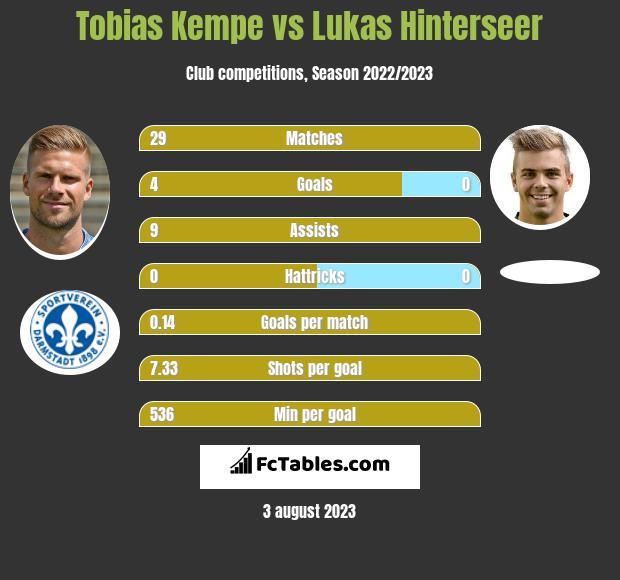 Tobias Kempe vs Lukas Hinterseer h2h player stats