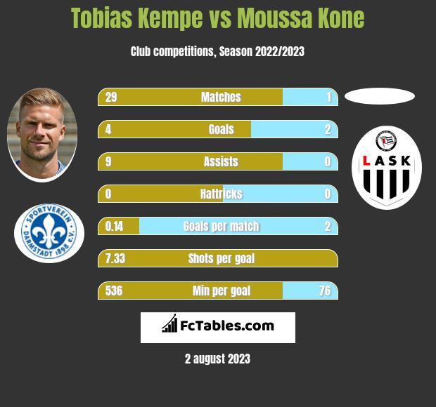 Tobias Kempe vs Moussa Kone h2h player stats