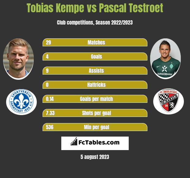 Tobias Kempe vs Pascal Testroet h2h player stats