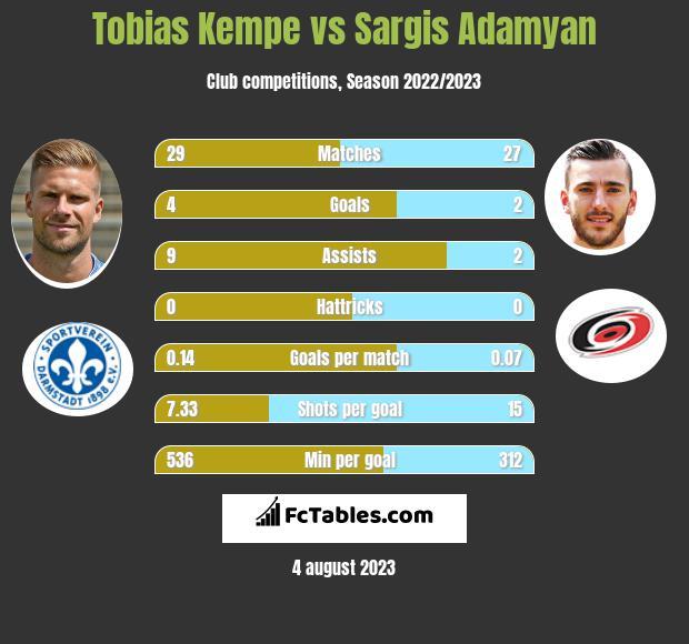 Tobias Kempe vs Sargis Adamyan h2h player stats
