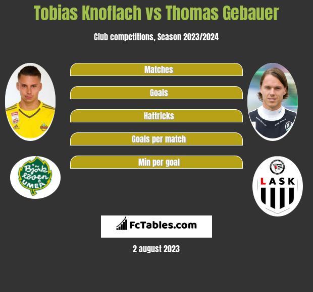 Tobias Knoflach vs Thomas Gebauer infographic