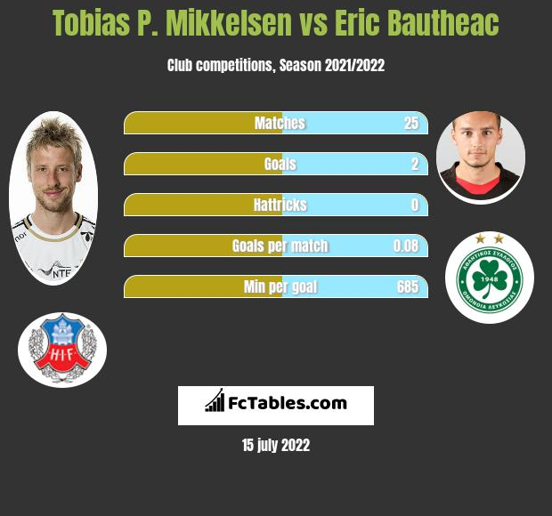 Tobias P. Mikkelsen vs Eric Bautheac infographic
