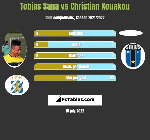 Tobias Sana vs Christian Kouakou h2h player stats