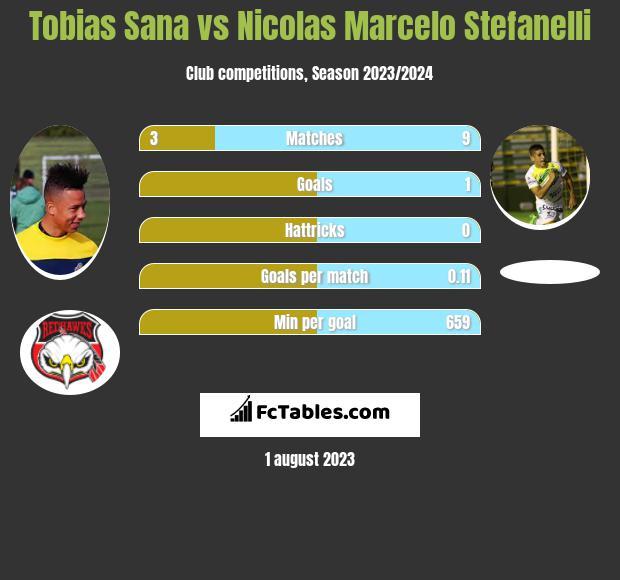 Tobias Sana vs Nicolas Marcelo Stefanelli h2h player stats