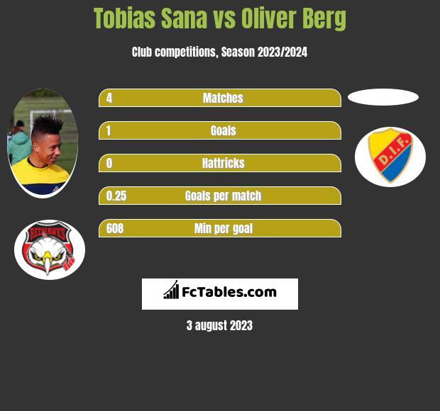 Tobias Sana vs Oliver Berg h2h player stats