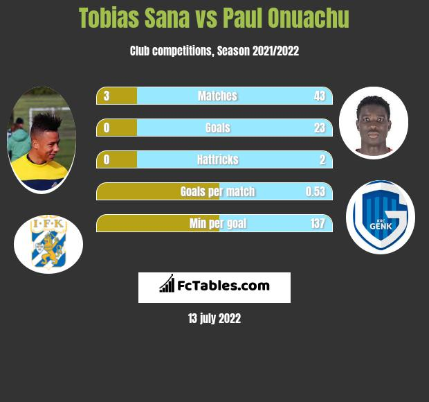 Tobias Sana vs Paul Onuachu h2h player stats
