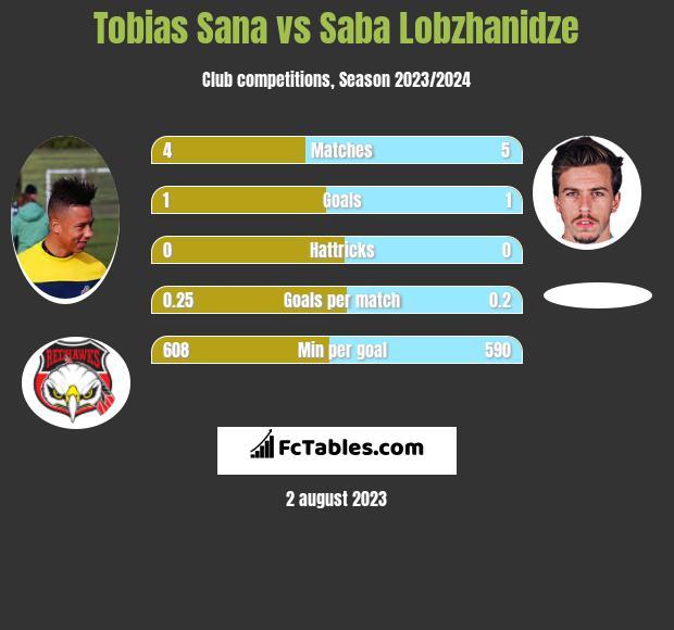 Tobias Sana vs Saba Lobzhanidze h2h player stats