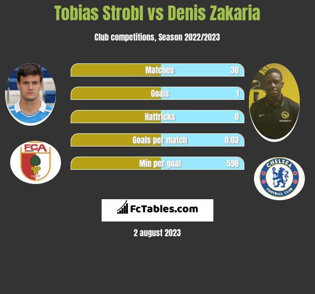Tobias Strobl vs Denis Zakaria infographic