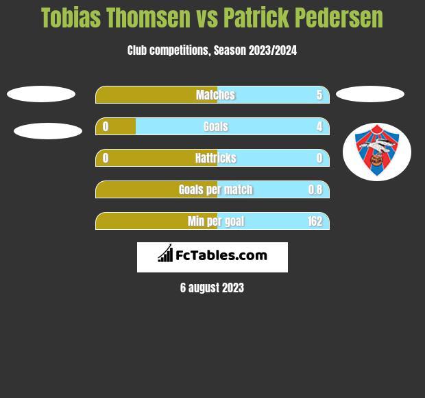 Tobias Thomsen vs Patrick Pedersen h2h player stats