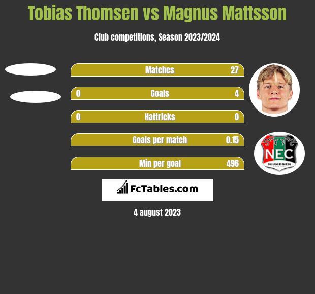 Tobias Thomsen vs Magnus Mattsson h2h player stats
