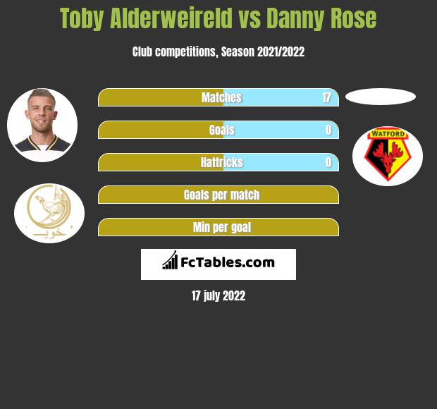 Toby Alderweireld vs Danny Rose infographic