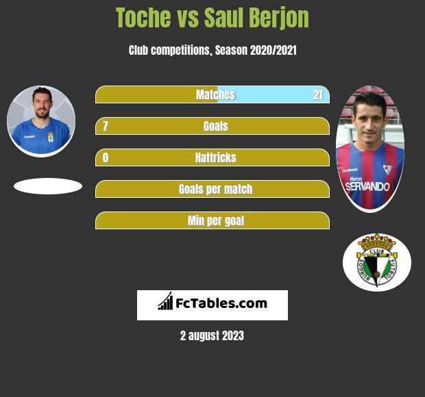 Toche vs Saul Berjon infographic