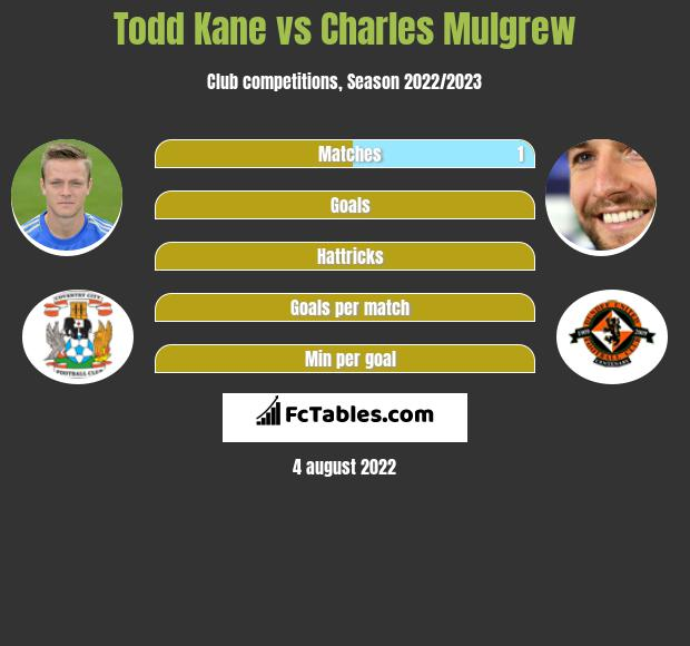 Todd Kane infographic statistics for Wigan Athletic