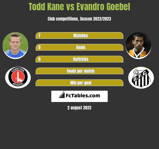 Todd Kane vs Evandro Goebel infographic
