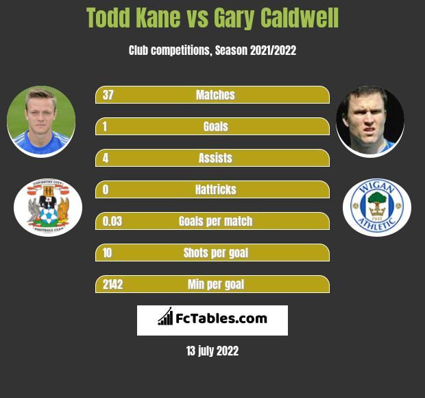 Todd Kane vs Gary Caldwell infographic