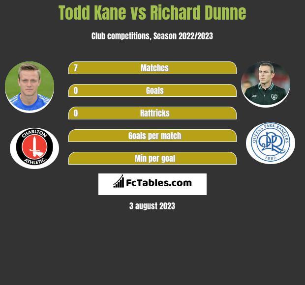 Todd Kane vs Richard Dunne infographic
