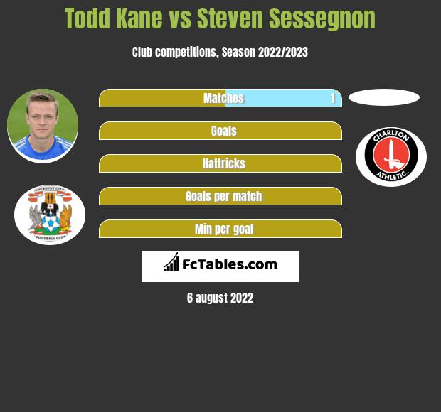 Todd Kane infographic statistics for Fulham