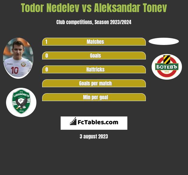 Todor Nedelev vs Aleksandar Tonev infographic