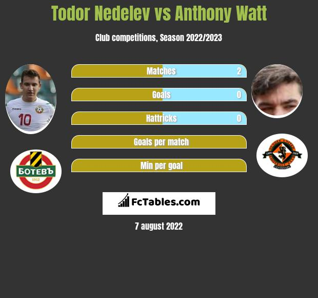 Todor Nedelev vs Anthony Watt h2h player stats