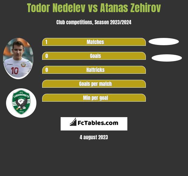 Todor Nedelev vs Atanas Zehirov infographic