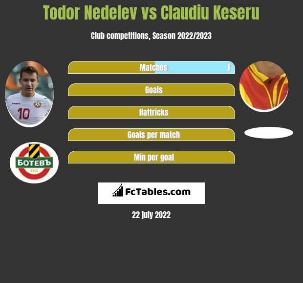 Todor Nedelev vs Claudiu Keseru h2h player stats