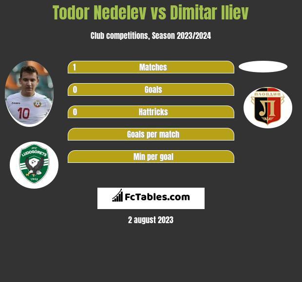 Todor Nedelev vs Dimitar Iliev h2h player stats