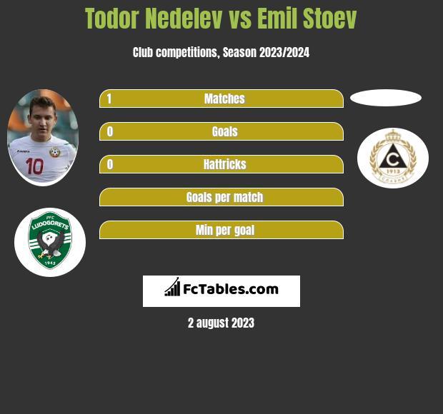 Todor Nedelev vs Emil Stoev h2h player stats