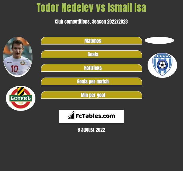 Todor Nedelev vs Ismail Isa h2h player stats