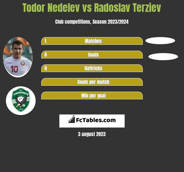 Todor Nedelev vs Radoslav Terziev infographic