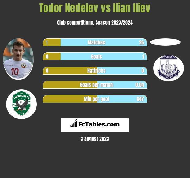 Todor Nedelev vs Ilian Iliev infographic