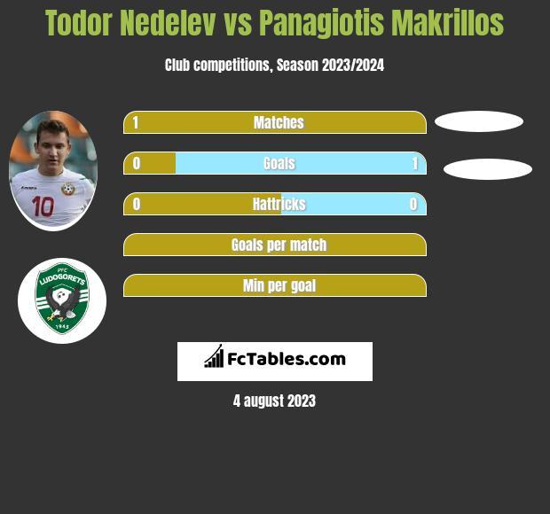 Todor Nedelev vs Panagiotis Makrillos infographic