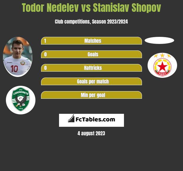 Todor Nedelev vs Stanislav Shopov infographic